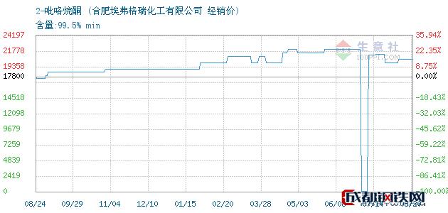08月20日2-吡咯烷酮经销价_合肥埃弗格瑞化工有限公司