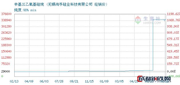 08月21日辛基三乙氧基硅烷经销价_无锡鸿孚硅业科技有限公司