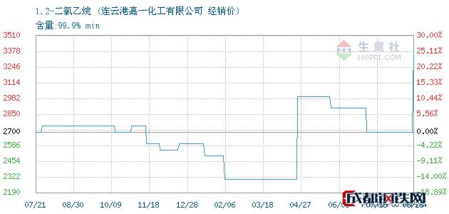 08月23日1,2-二氯乙烷经销价_连云港嘉一化工有限公司