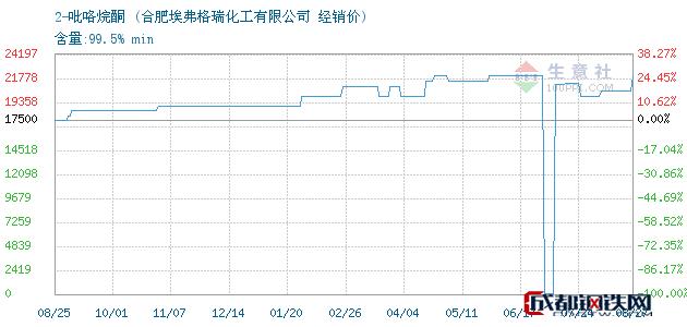 08月27日2-吡咯烷酮经销价_合肥埃弗格瑞化工有限公司