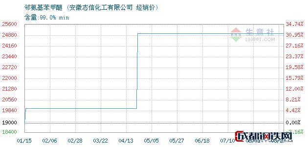 08月27日邻氨基苯甲醚经销价_安徽志信化工有限公司