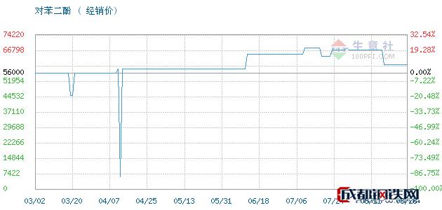 09月03日对苯二酚经销价_济南澳辰化工有限公司