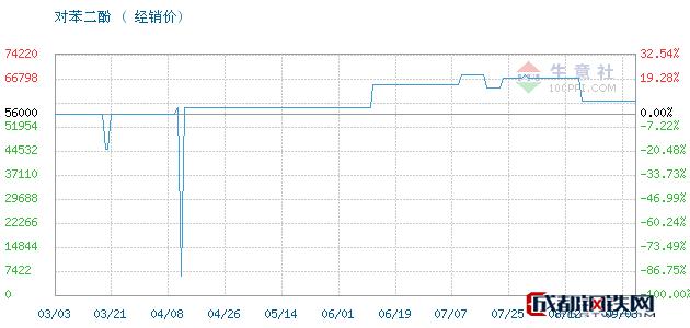 09月03日凤阳,照相级对苯二酚对苯二酚经销价_济南澳辰化工有限公司