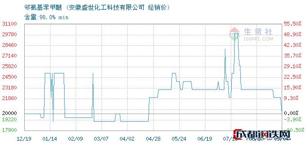 09月04日邻氨基苯甲醚经销价_安徽盛世化工科技有限公司