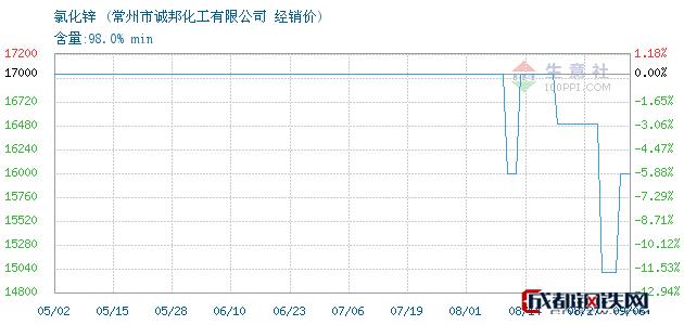 09月06日氯化锌经销价_常州市诚邦化工有限公司