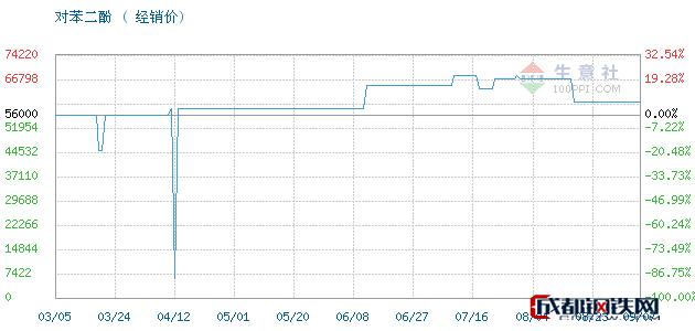 09月08日凤阳,照相级对苯二酚对苯二酚经销价_济南澳辰化工有限公司
