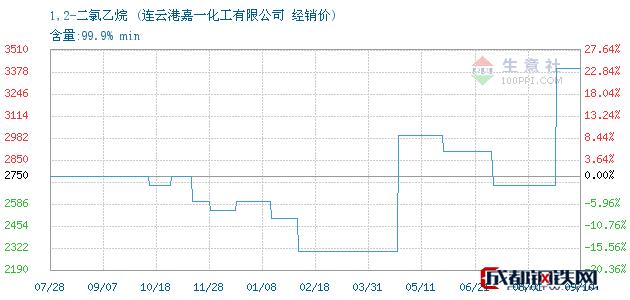 09月10日1,2-二氯乙烷经销价_连云港嘉一化工有限公司
