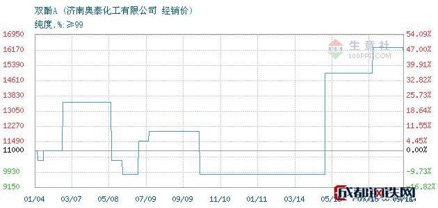 09月12日双酚A经销价_济南奥泰化工有限公司