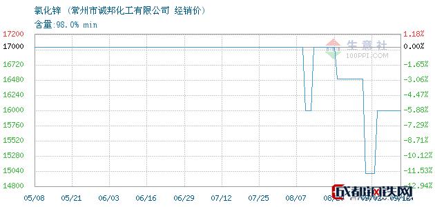 09月12日氯化锌经销价_常州市诚邦化工有限公司