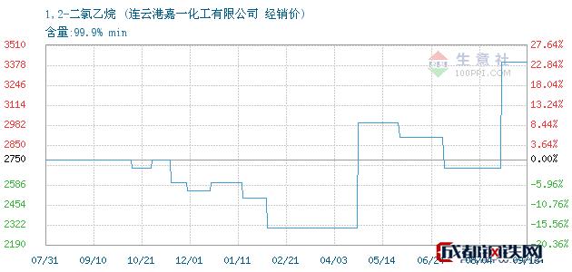 09月13日1,2-二氯乙烷经销价_连云港嘉一化工有限公司