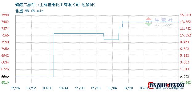 09月13日磷酸二氢钾经销价_上海佳泰化工有限公司