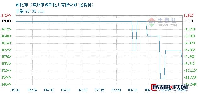 09月17日氯化锌经销价_常州市诚邦化工有限公司