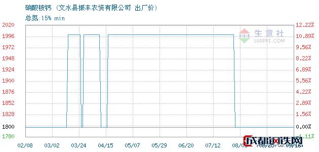 09月17日硝酸铵钙出厂价_文水县振丰农资有限公司