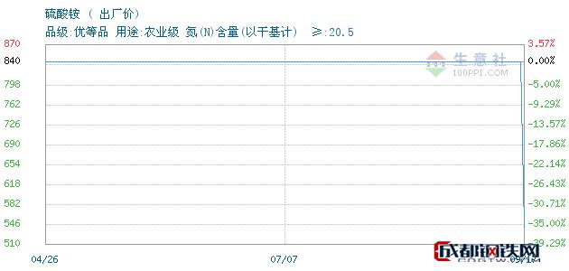 09月18日山东硫酸铵出厂价_泰安亚伯兰化工有限公司
