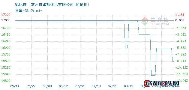 09月18日氯化锌经销价_常州市诚邦化工有限公司