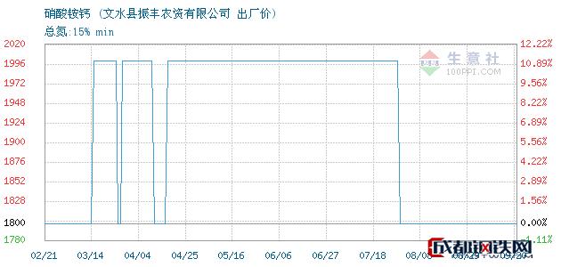 09月21日硝酸铵钙出厂价_文水县振丰农资有限公司