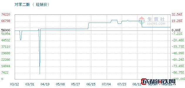 09月21日对苯二酚经销价_济南澳辰化工有限公司