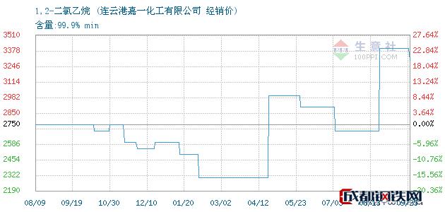 09月25日1,2-二氯乙烷经销价_连云港嘉一化工有限公司