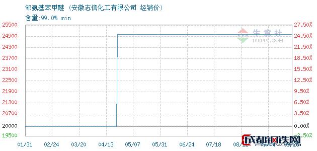 09月25日邻氨基苯甲醚经销价_安徽志信化工有限公司