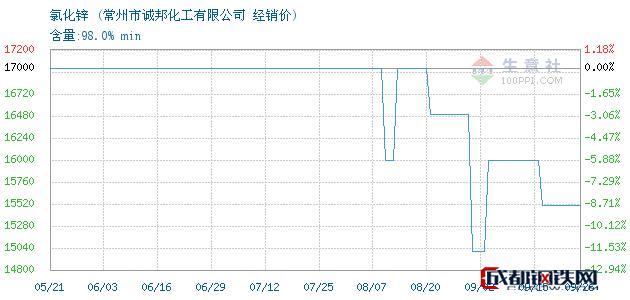 09月26日氯化锌经销价_常州市诚邦化工有限公司