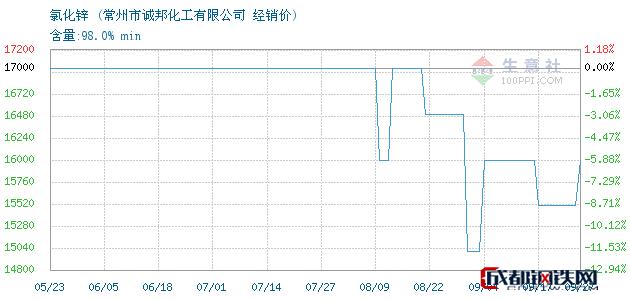 09月27日氯化锌经销价_常州市诚邦化工有限公司