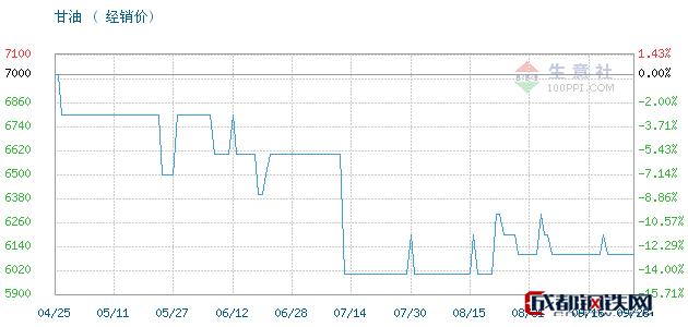 09月29日山东,95甘油,工业级丙三醇甘油经销价_济南澳辰化工有限公司