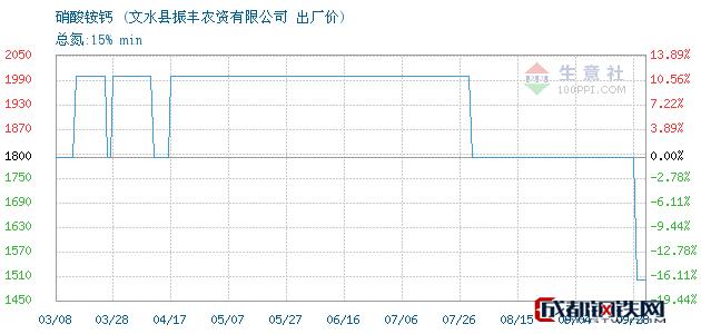 09月29日硝酸铵钙出厂价_文水县振丰农资有限公司