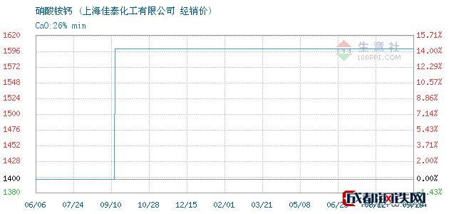 09月29日硝酸铵钙经销价_上海佳泰化工有限公司