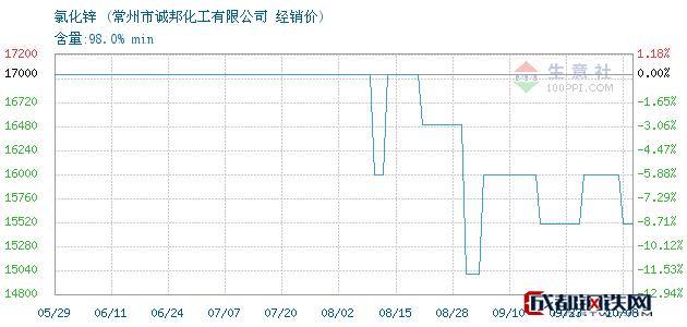 10月08日氯化锌经销价_常州市诚邦化工有限公司