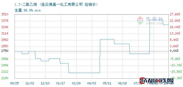 10月08日1,2-二氯乙烷经销价_连云港嘉一化工有限公司