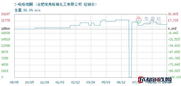 10月08日2-吡咯烷酮经销价_合肥埃弗格瑞化工有限公司