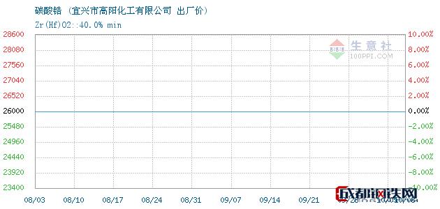 10月08日碳酸锆出厂价_宜兴市高阳化工有限公司