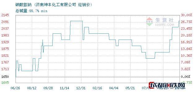 10月09日碳酸氢钠经销价_济南坤丰化工有限公司