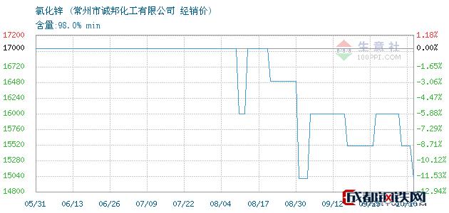 10月10日氯化锌经销价_常州市诚邦化工有限公司