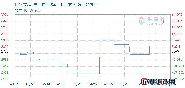 10月12日1,2-二氯乙烷经销价_连云港嘉一化工有限公司