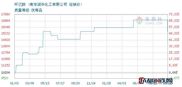 10月12日环己胺经销价_南京润华化工有限公司