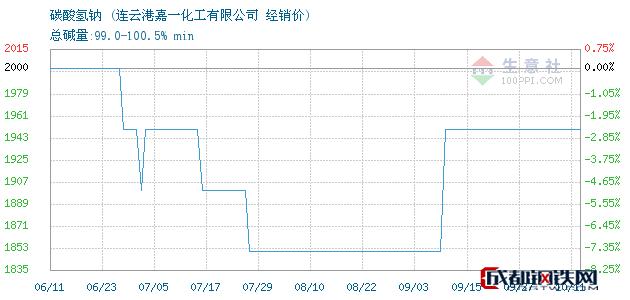 10月12日碳酸氢钠经销价_连云港嘉一化工有限公司