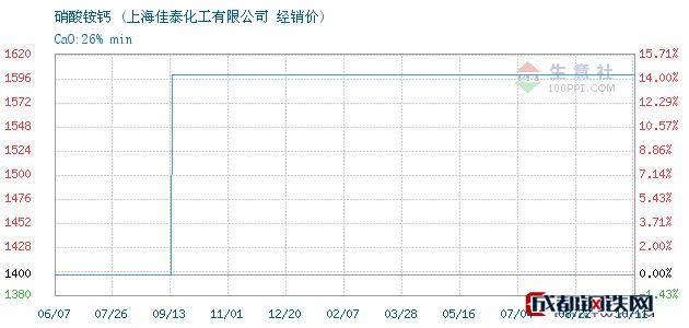 10月12日硝酸铵钙经销价_上海佳泰化工有限公司