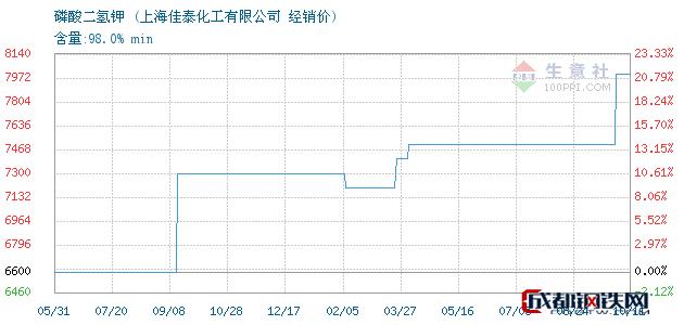 10月12日磷酸二氢钾经销价_上海佳泰化工有限公司