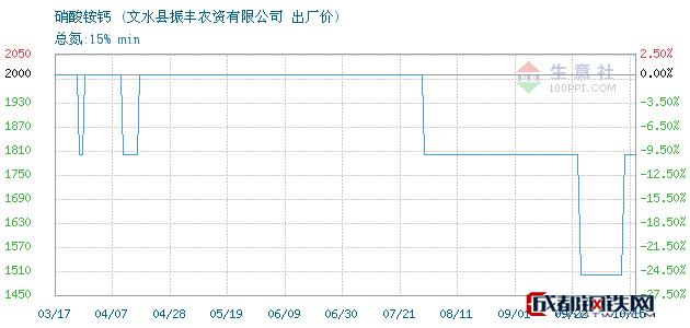 10月15日硝酸铵钙出厂价_文水县振丰农资有限公司