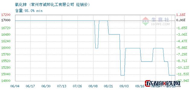 10月15日氯化锌经销价_常州市诚邦化工有限公司