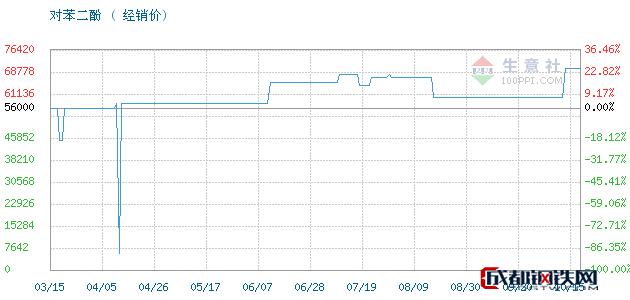 10月15日凤阳,照相级对苯二酚对苯二酚经销价_济南澳辰化工有限公司