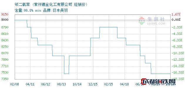 10月16日邻二氯苯经销价_常州德金化工有限公司