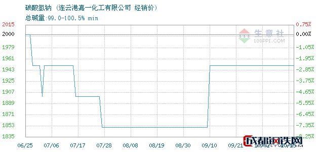 10月16日碳酸氢钠经销价_连云港嘉一化工有限公司