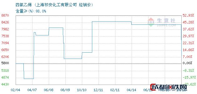 10月16日四氯乙烯经销价_上海祁安化工有限公司
