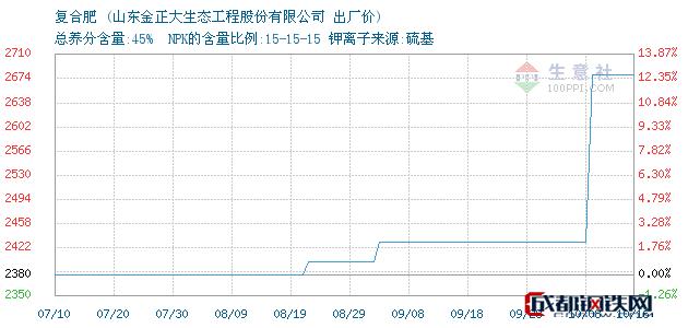 10月16日复合肥出厂价_山东金正大生态工程股份有限公司