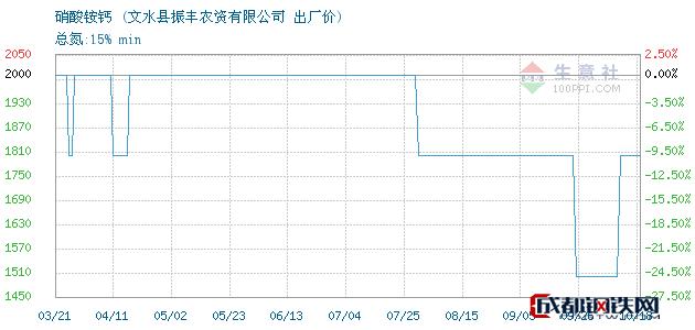 10月18日硝酸铵钙出厂价_文水县振丰农资有限公司