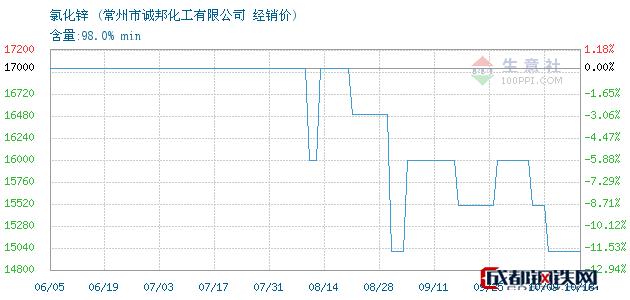 10月18日氯化锌经销价_常州市诚邦化工有限公司