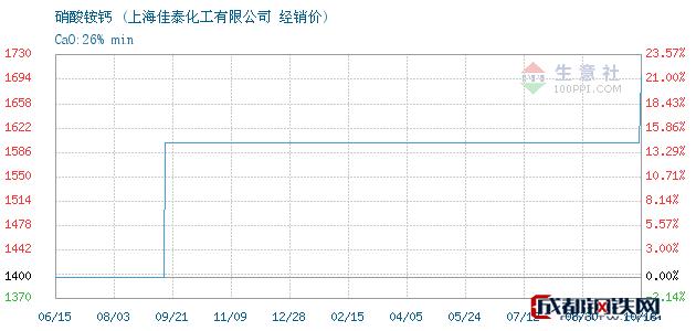 10月18日硝酸铵钙经销价_上海佳泰化工有限公司