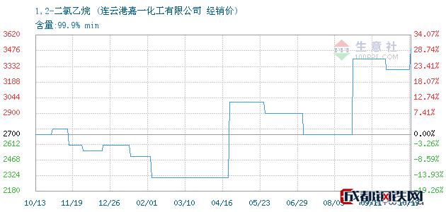 10月19日1,2-二氯乙烷经销价_连云港嘉一化工有限公司